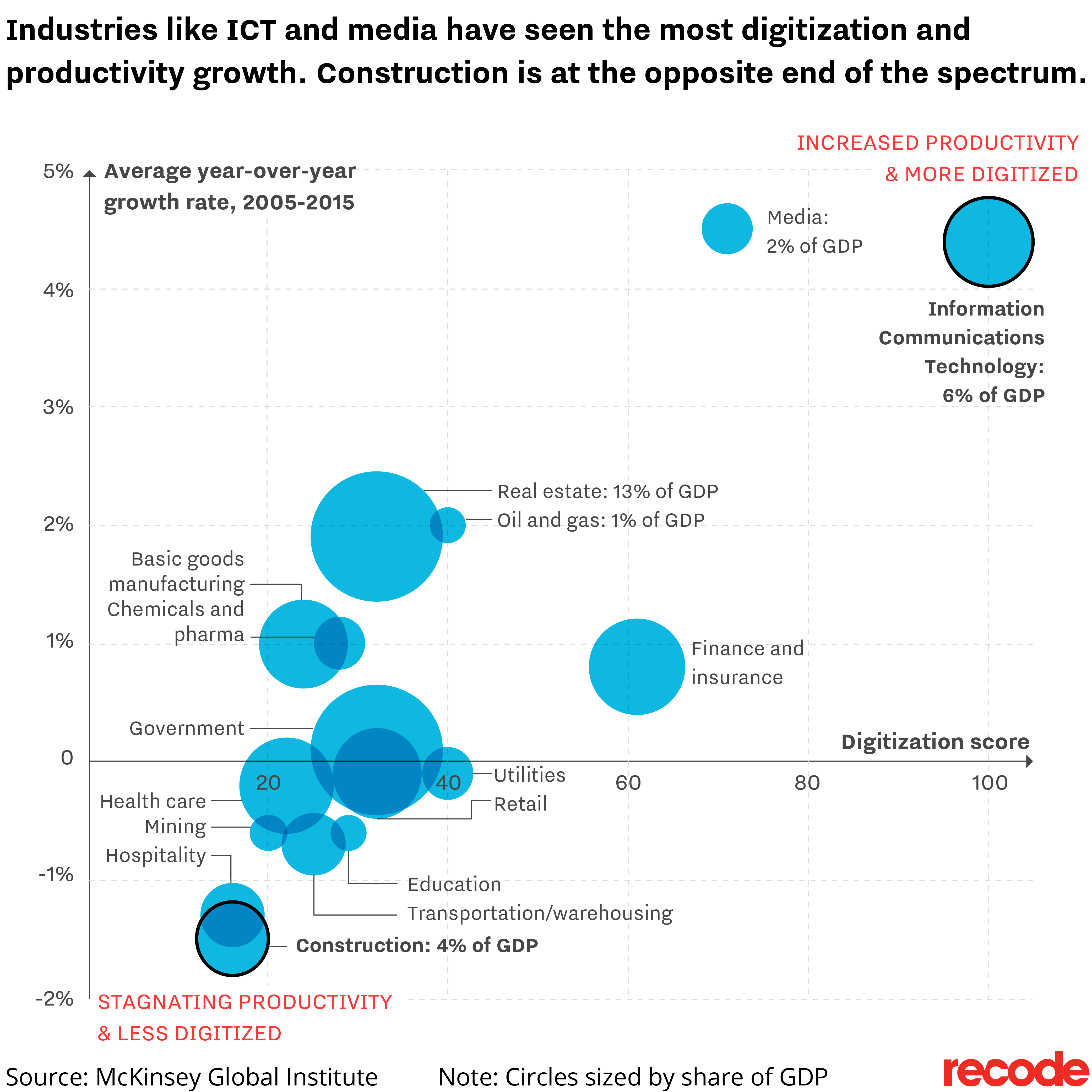A graph displaying different economic sectors and their corresponding digitization and productivity growth between 2005 and 2015